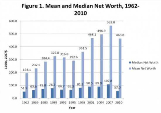 Chart-Middle-Class-Wealth-e1355118104304