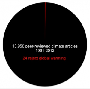 Climate Change Papers
