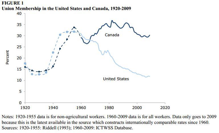 unions-canada-united-states-membership