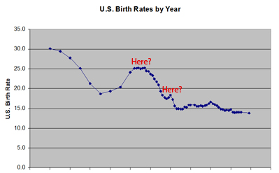 US Birth Rates Graph #1
