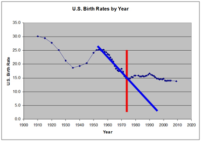 US Birth Rates Graph #2