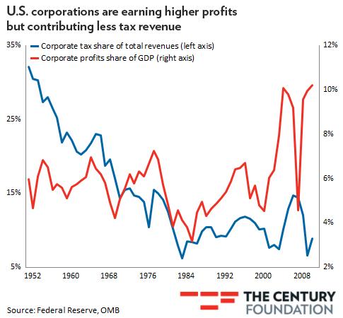 corporateprofitsuptaxesdown