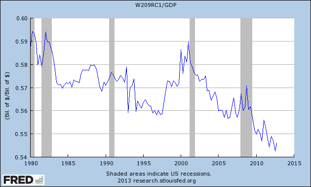 Compensation-to-GDP
