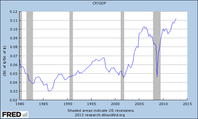 Profits-GDP