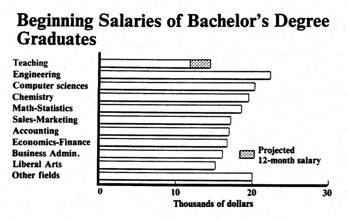 Rand Report The Coming Crisis in Teaching (1984)_Page_20