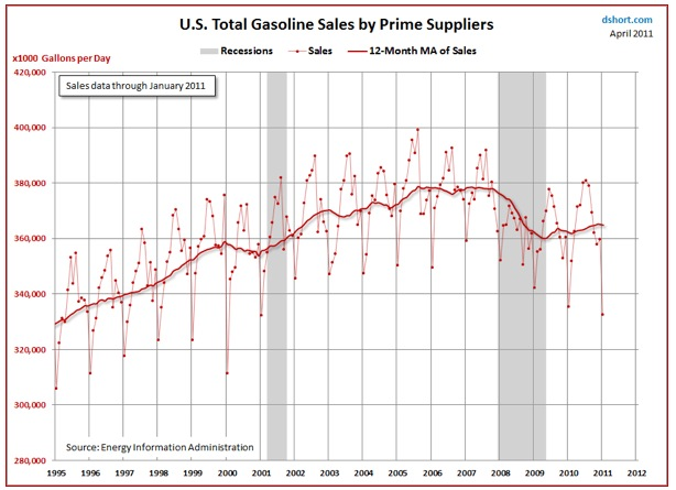 gas sales chart