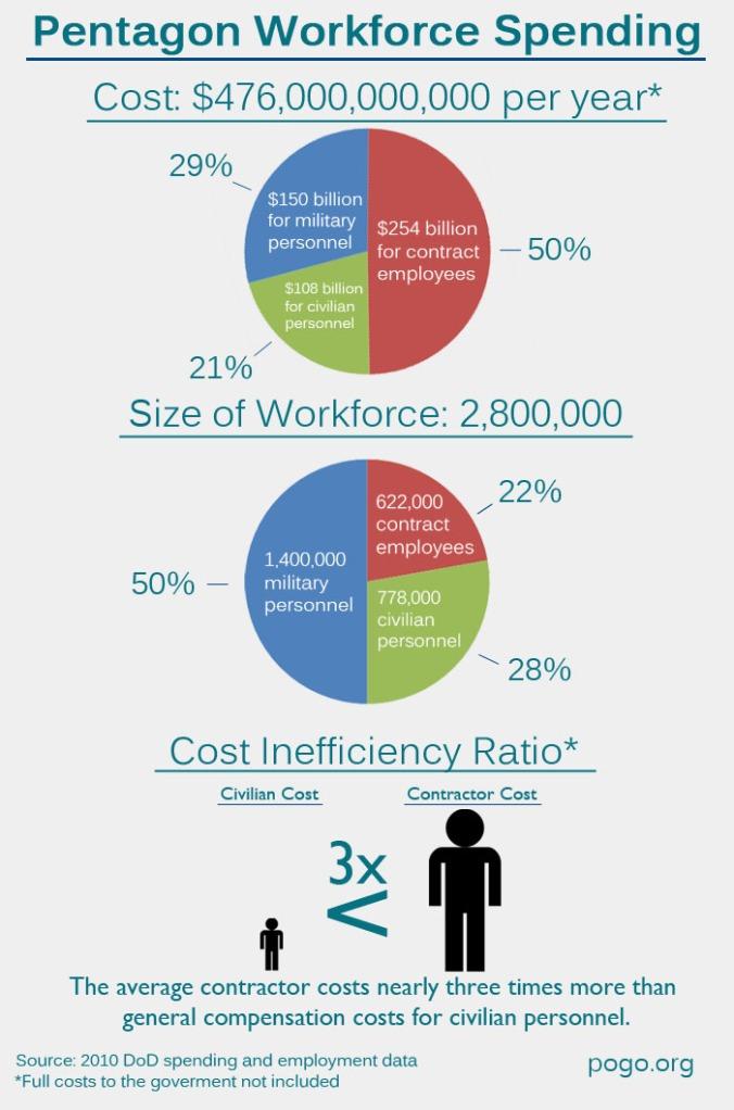 Contractor Costs