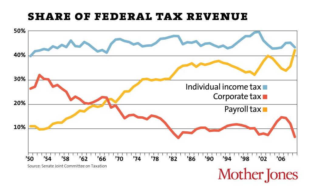 share of federal tax revenue