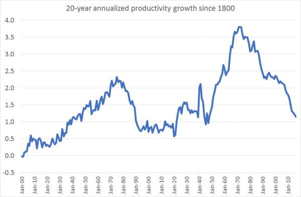 20-year-annualized-productivty-growth-in-the-uk